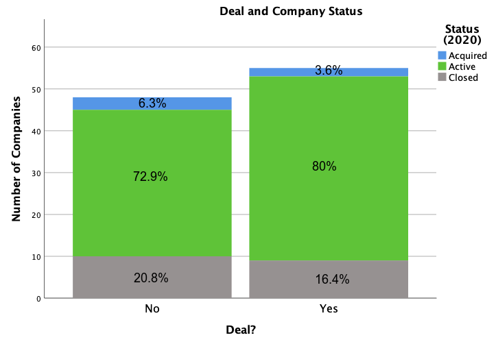 DealCompanyStatus.png
