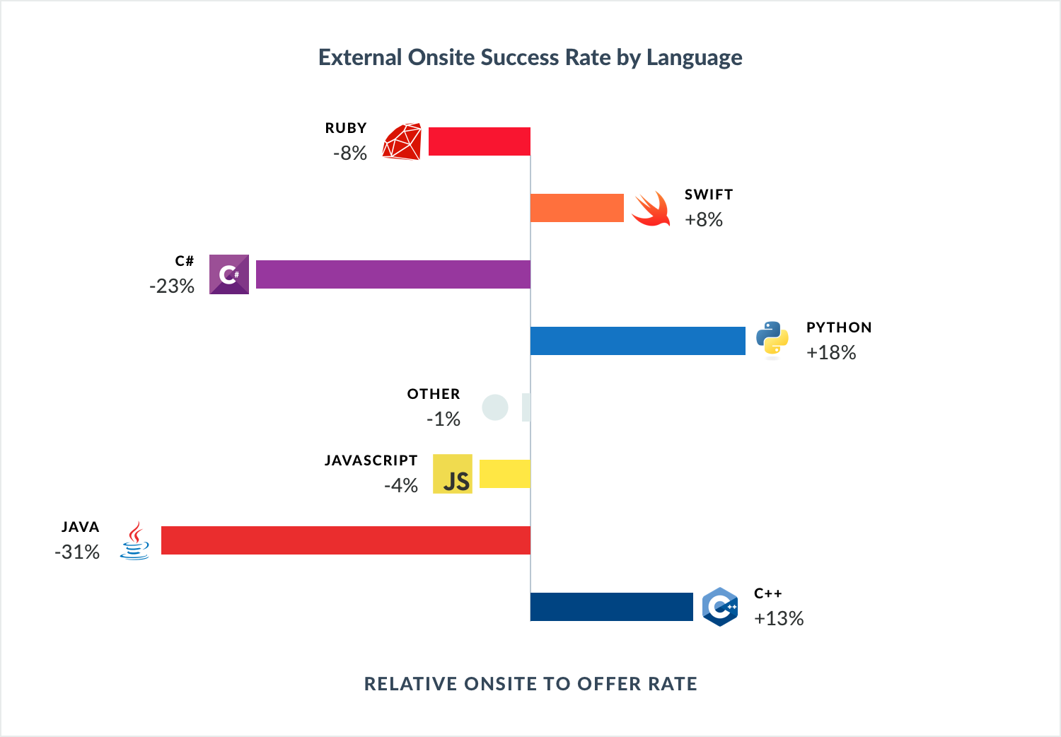 Language - Onsite success rate.png