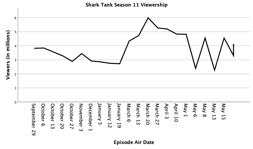 Season11Viewership.png