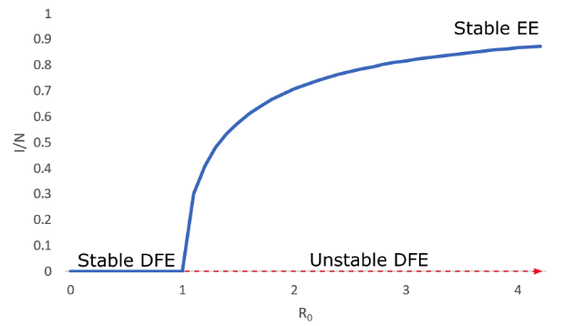 Equilibria DFE and EE.png